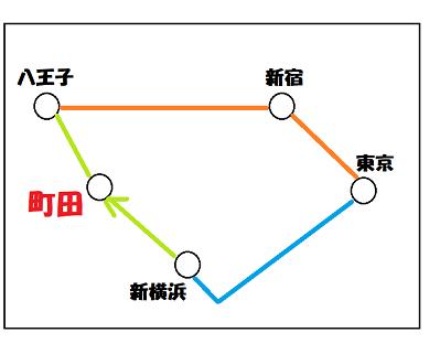 町田行ききっぷ